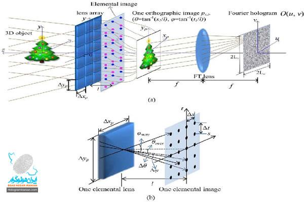 هولوگرامهای فوریر(Fourier)